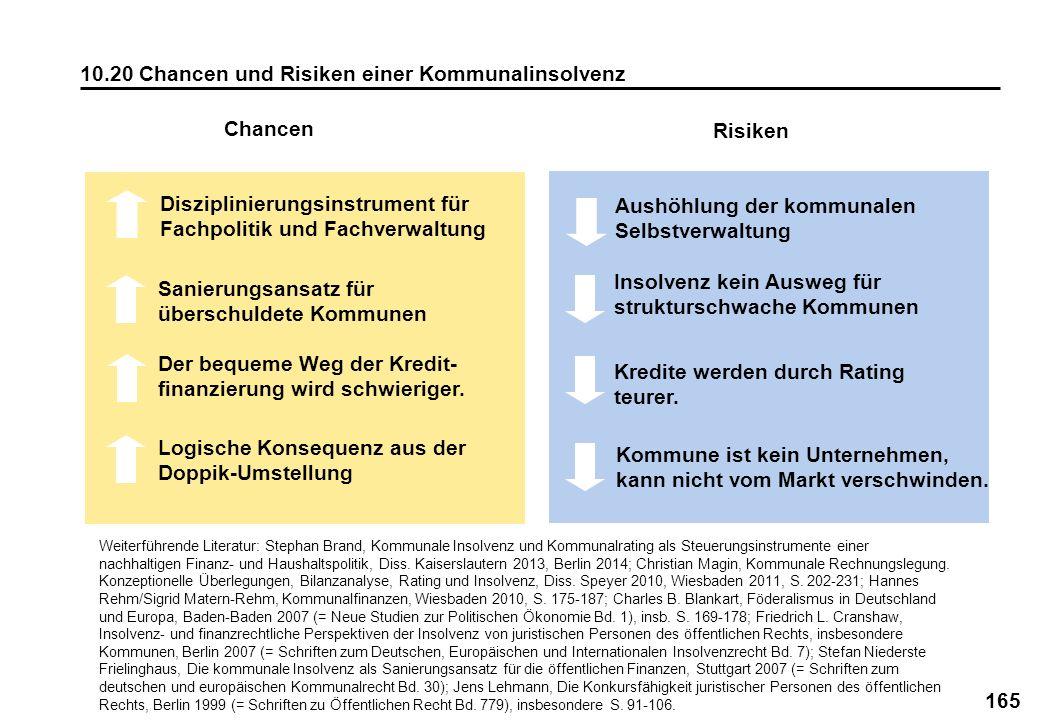 10.20 Chancen und Risiken einer Kommunalinsolvenz