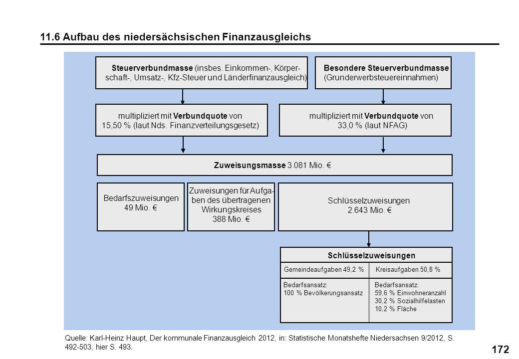 11.6 Aufbau des niedersächsischen Finanzausgleichs