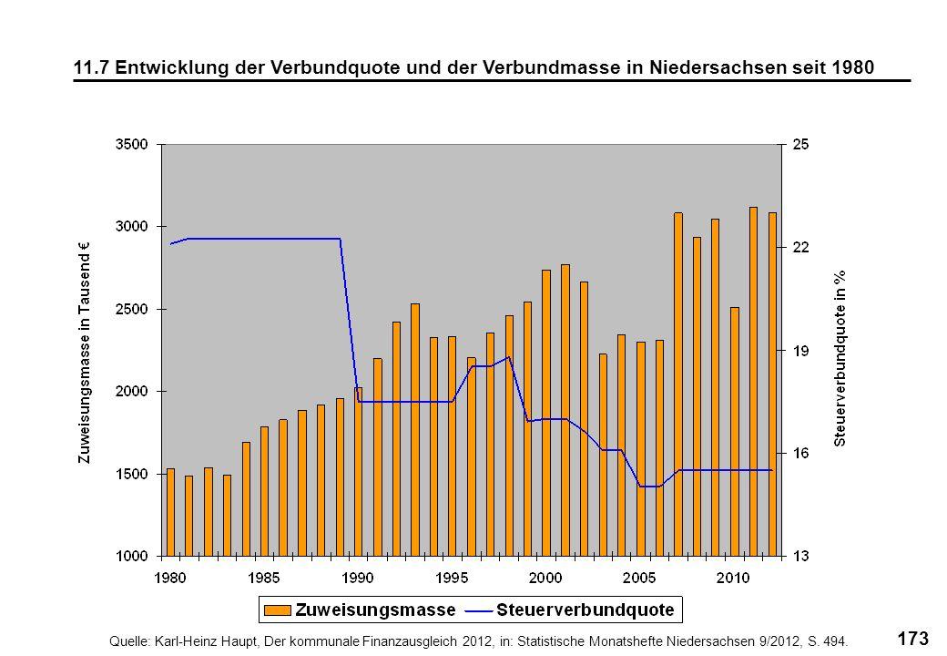 11.7 Entwicklung der Verbundquote und der Verbundmasse in Niedersachsen seit 1980