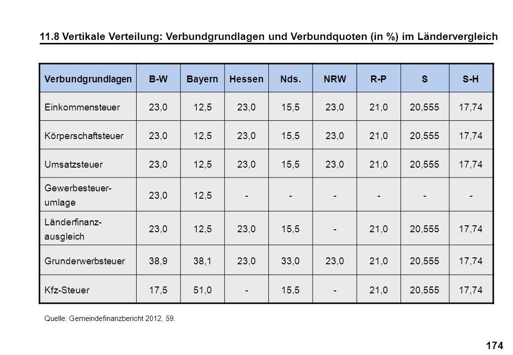 11.8 Vertikale Verteilung: Verbundgrundlagen und Verbundquoten (in %) im Ländervergleich