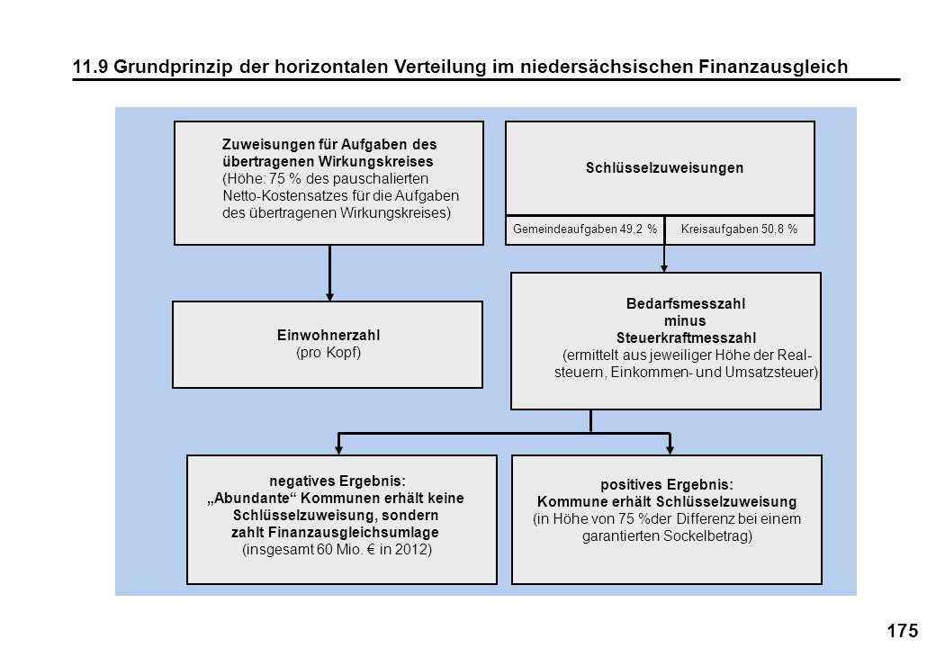 11.9 Grundprinzip der horizontalen Verteilung im niedersächsischen Finanzausgleich