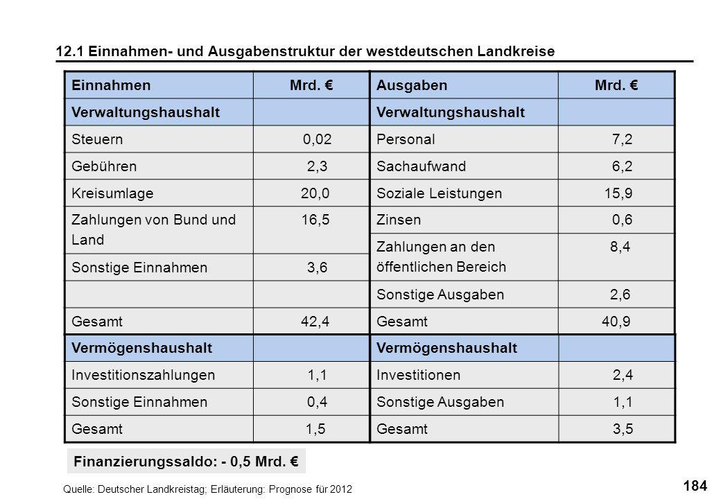 12.1 Einnahmen- und Ausgabenstruktur der westdeutschen Landkreise