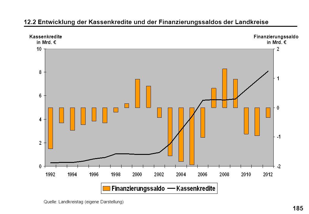 12.2 Entwicklung der Kassenkredite und der Finanzierungssaldos der Landkreise