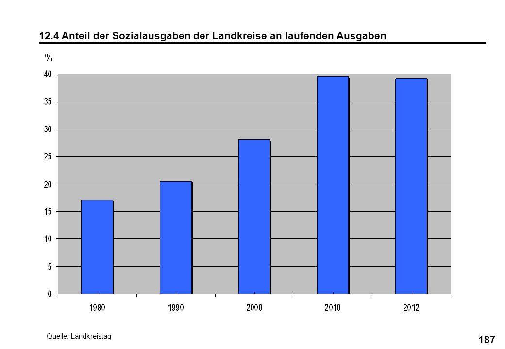 12.4 Anteil der Sozialausgaben der Landkreise an laufenden Ausgaben