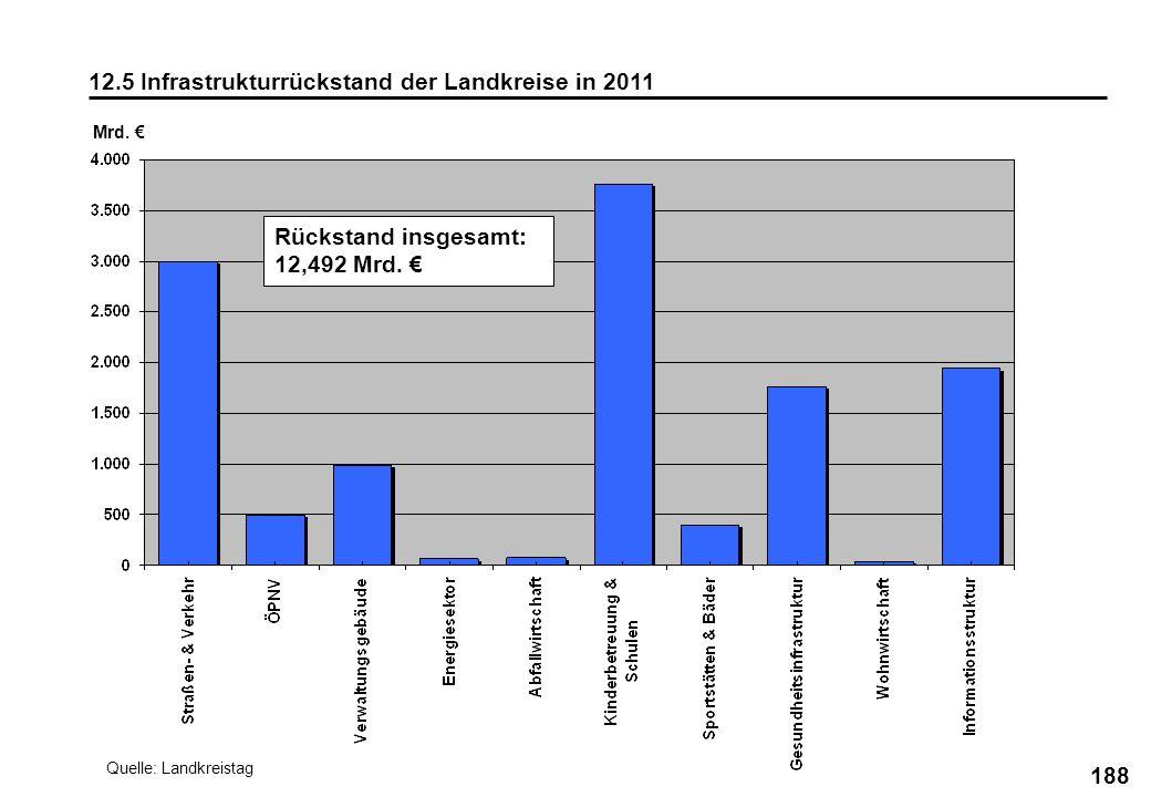 12.5 Infrastrukturrückstand der Landkreise in 2011