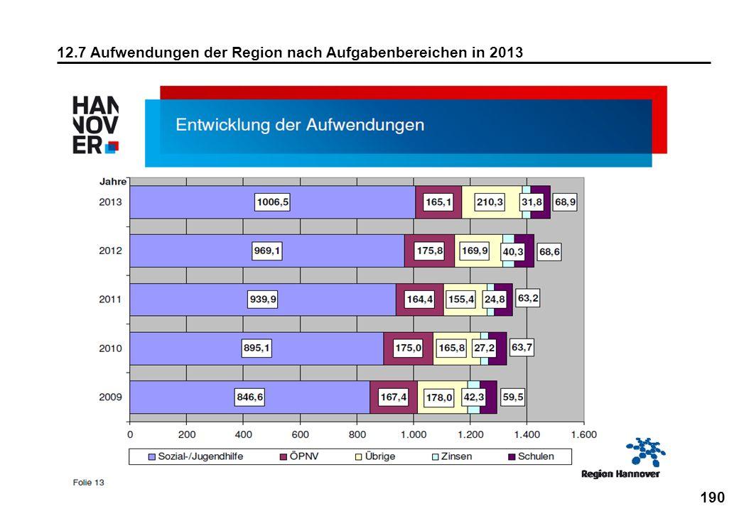 12.7 Aufwendungen der Region nach Aufgabenbereichen in 2013