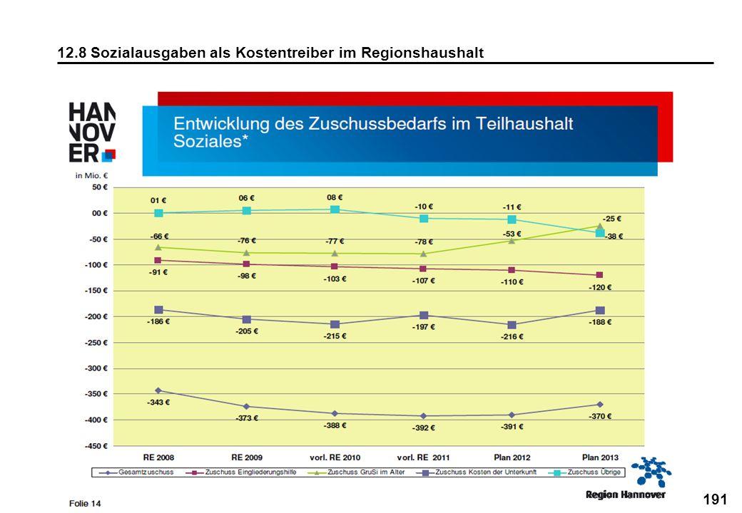 12.8 Sozialausgaben als Kostentreiber im Regionshaushalt