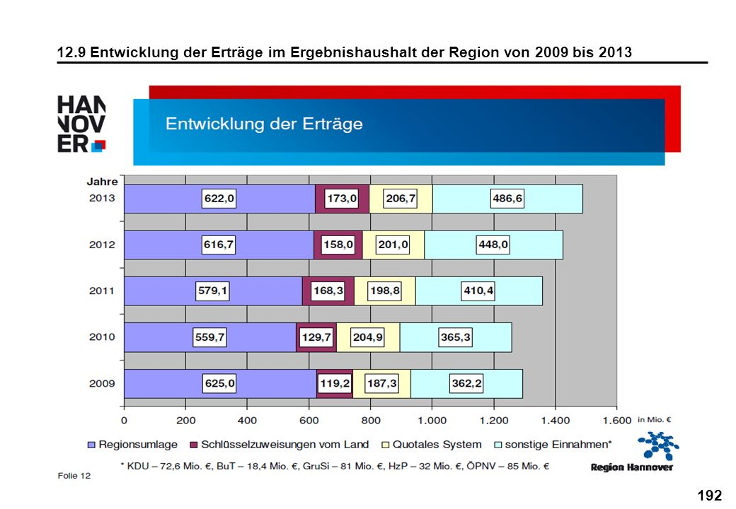 12.9 Entwicklung der Erträge im Ergebnishaushalt der Region von 2009 bis 2013