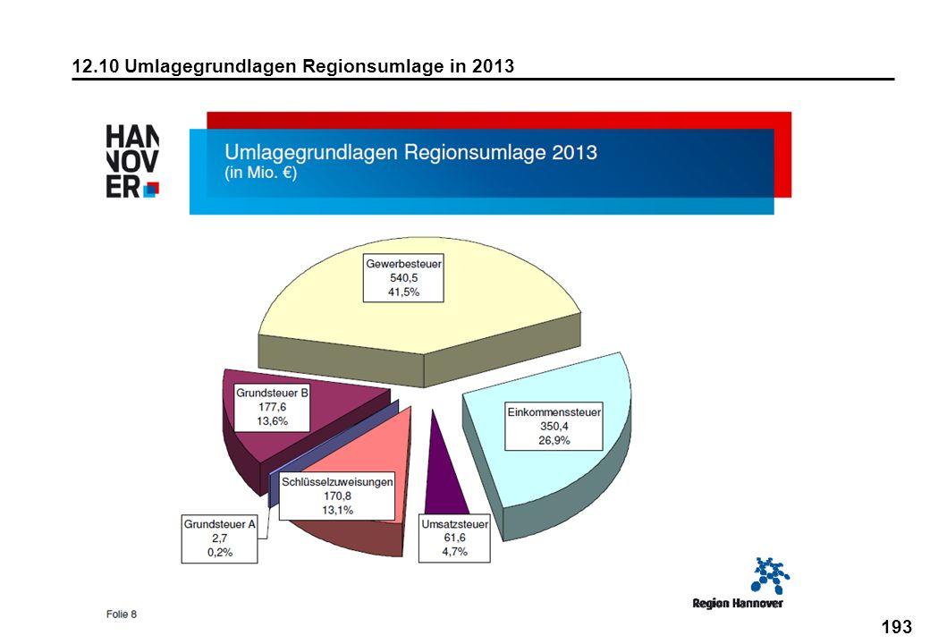 12.10 Umlagegrundlagen Regionsumlage in 2013