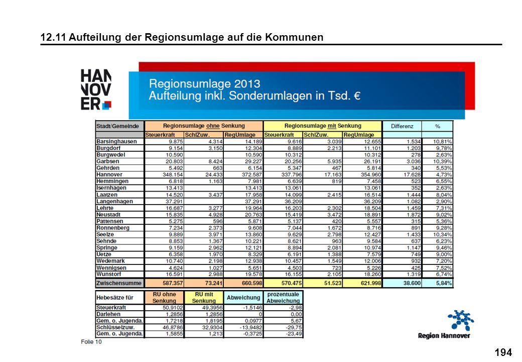 12.11 Aufteilung der Regionsumlage auf die Kommunen