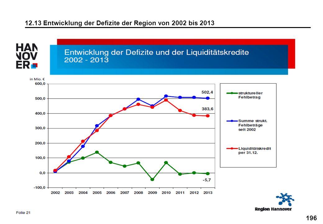12.13 Entwicklung der Defizite der Region von 2002 bis 2013