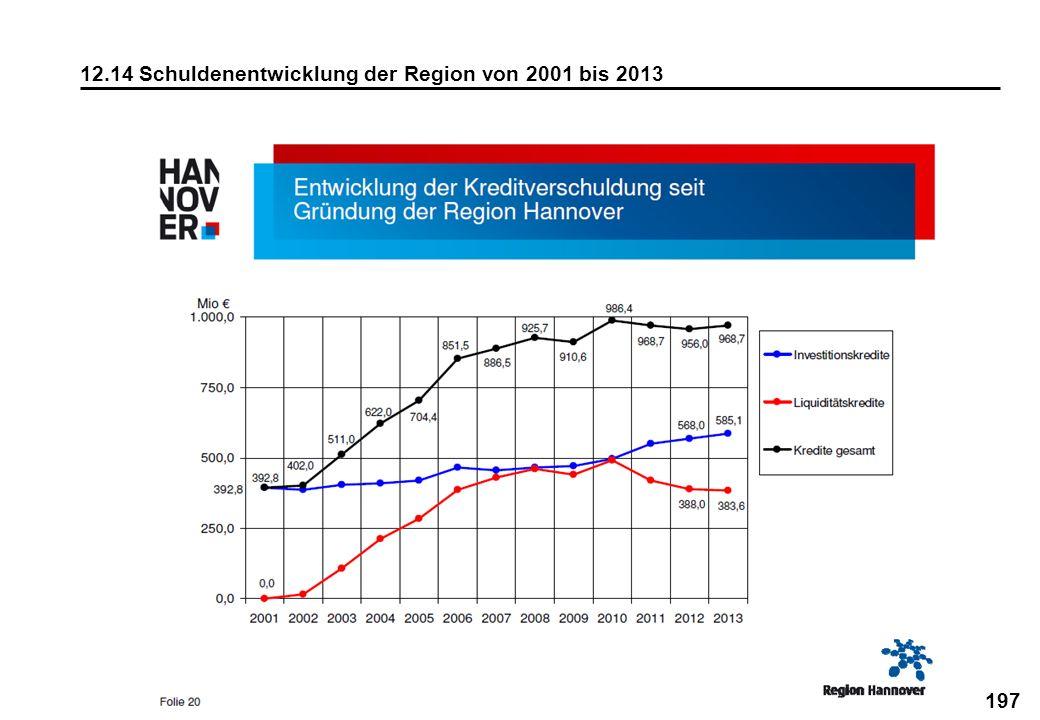 12.14 Schuldenentwicklung der Region von 2001 bis 2013