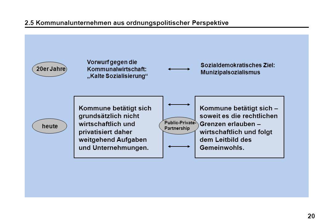 2.5 Kommunalunternehmen aus ordnungspolitischer Perspektive