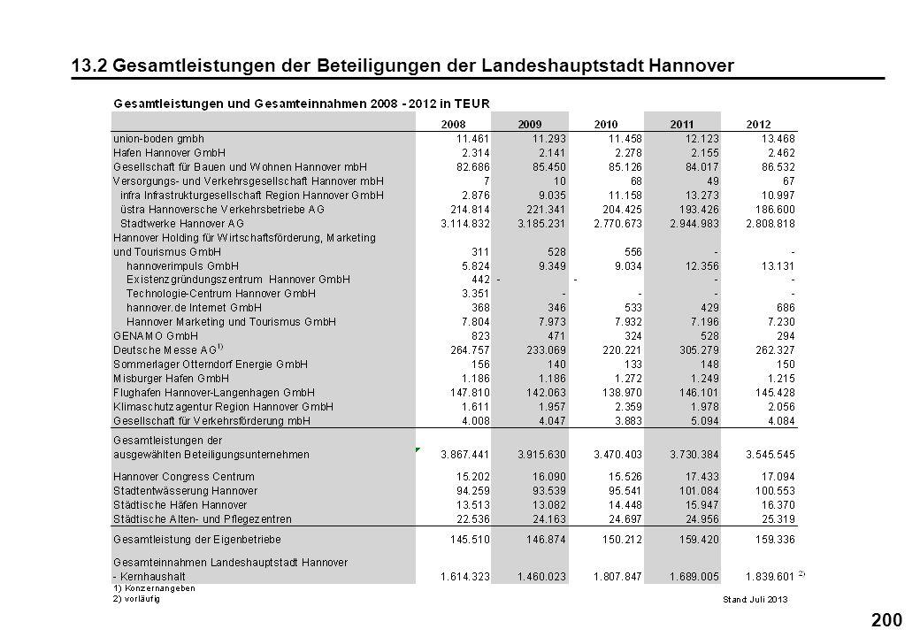 13.2 Gesamtleistungen der Beteiligungen der Landeshauptstadt Hannover