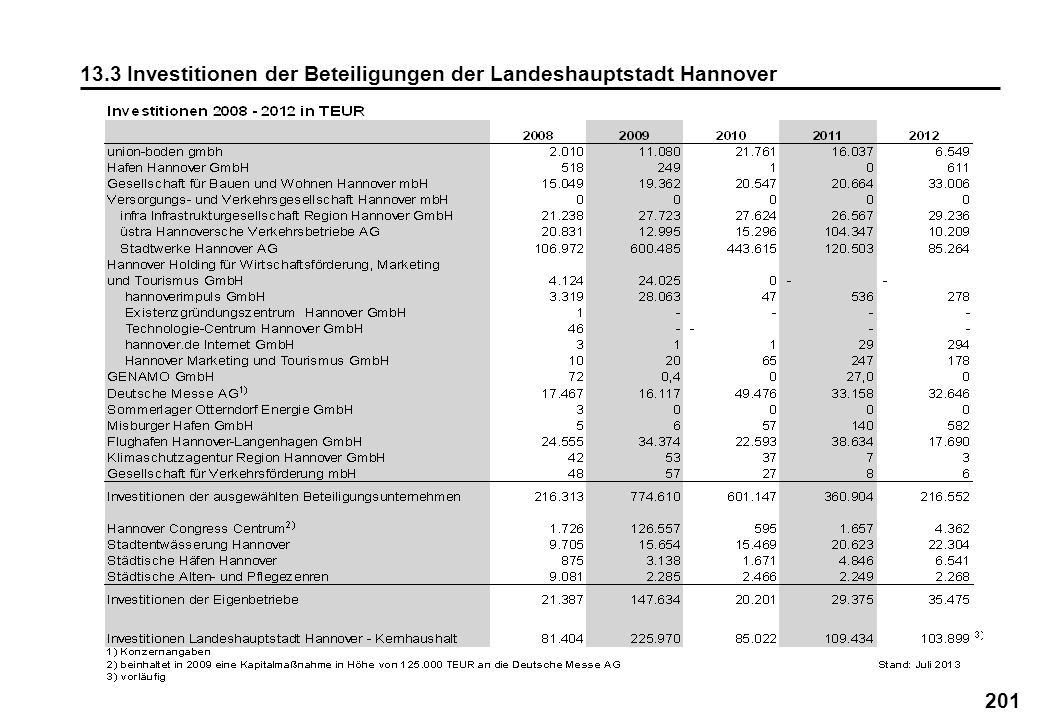 13.3 Investitionen der Beteiligungen der Landeshauptstadt Hannover