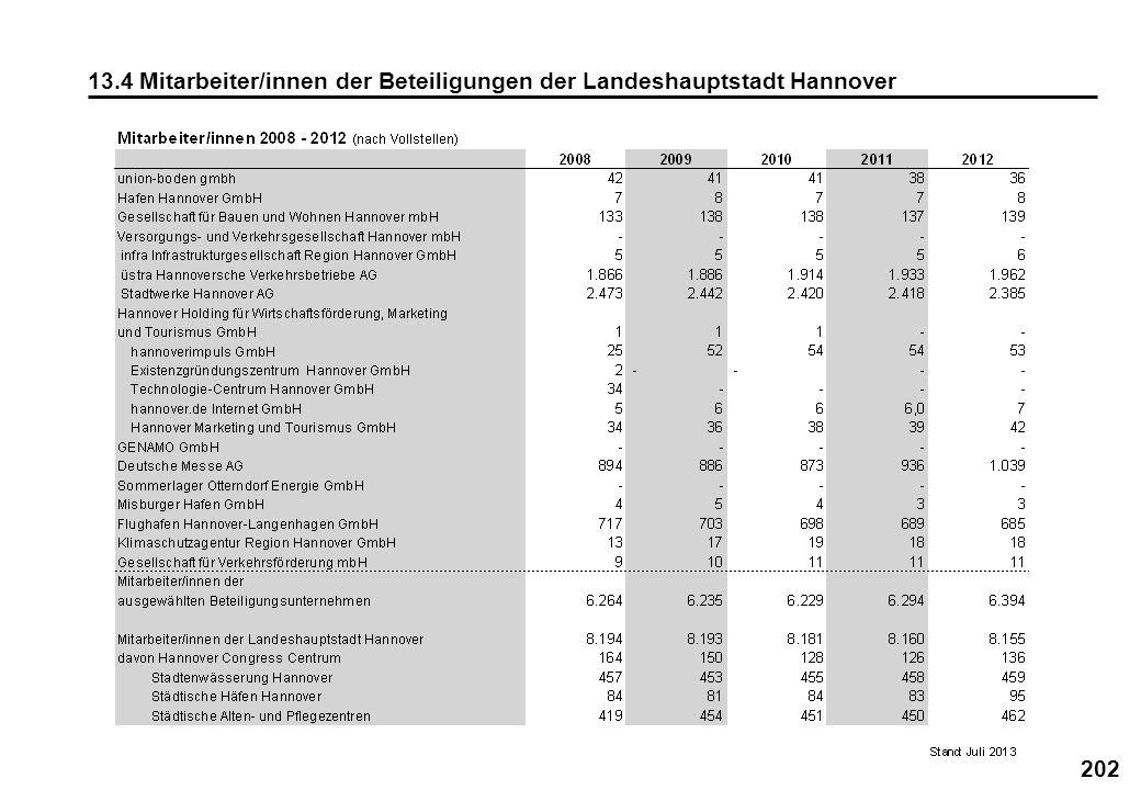 13.4 Mitarbeiter/innen der Beteiligungen der Landeshauptstadt Hannover