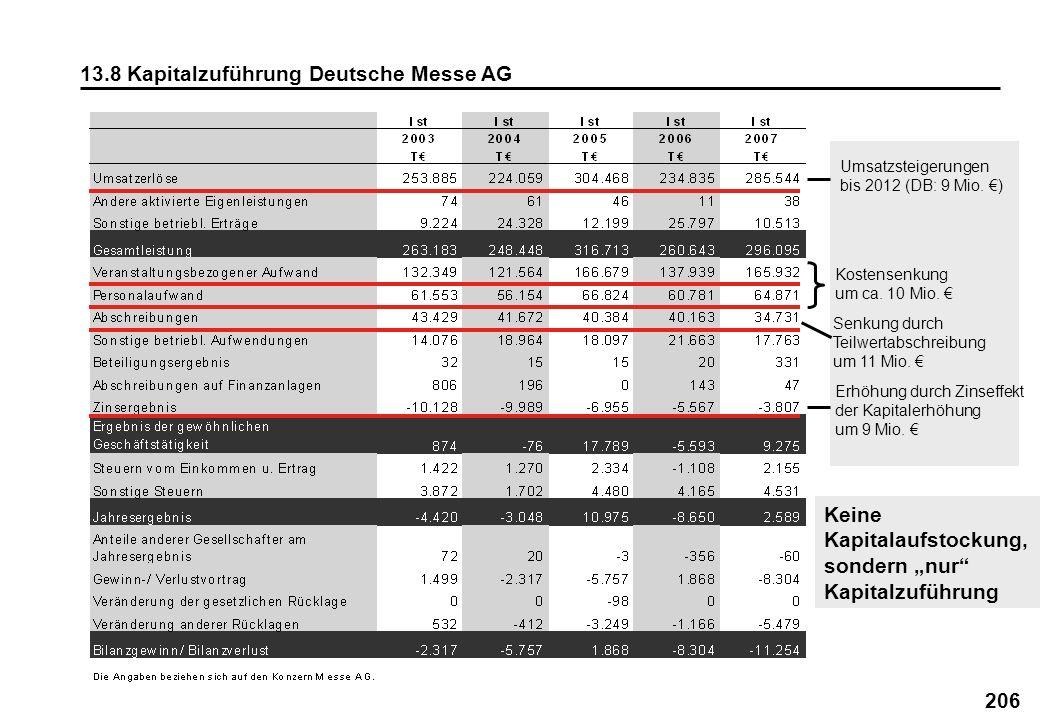 13.8 Kapitalzuführung Deutsche Messe AG