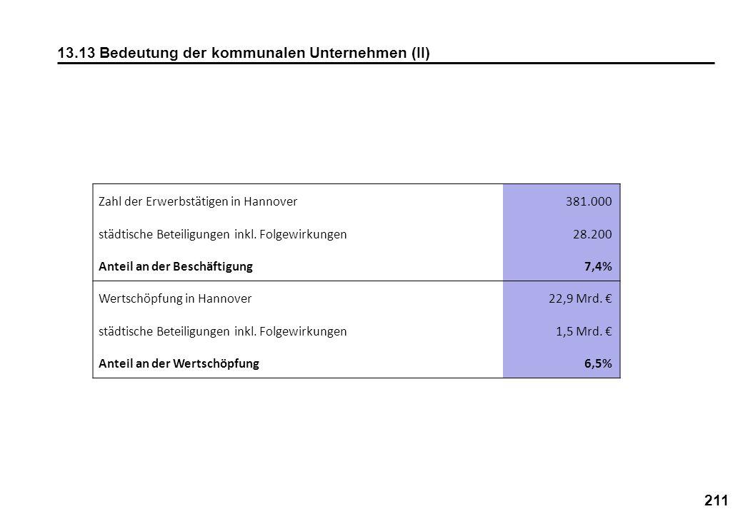 13.13 Bedeutung der kommunalen Unternehmen (II)