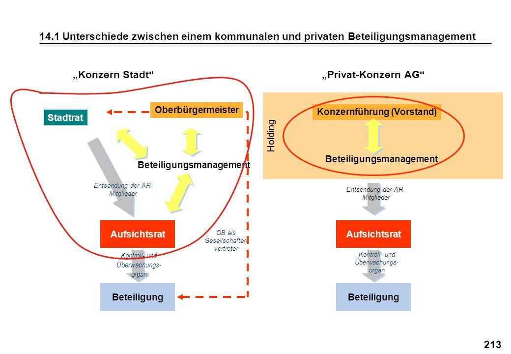 """""""Konzern Stadt """"Privat-Konzern AG"""