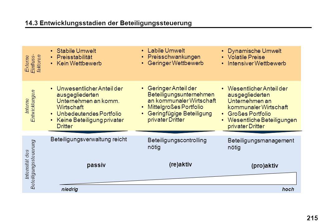 14.3 Entwicklungsstadien der Beteiligungssteuerung