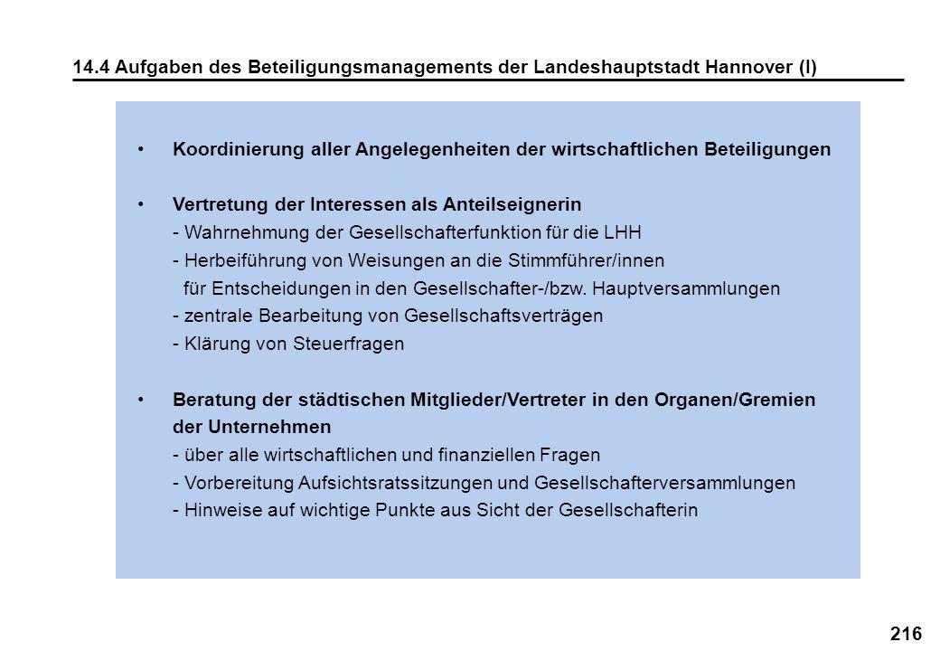 14.4 Aufgaben des Beteiligungsmanagements der Landeshauptstadt Hannover (I)