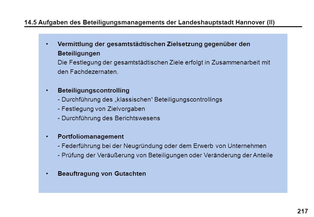 14.5 Aufgaben des Beteiligungsmanagements der Landeshauptstadt Hannover (II)