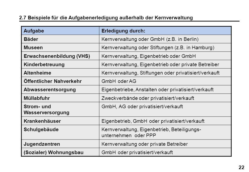 2.7 Beispiele für die Aufgabenerledigung außerhalb der Kernverwaltung