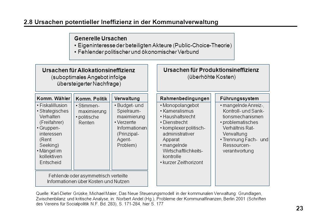 2.8 Ursachen potentieller Ineffizienz in der Kommunalverwaltung