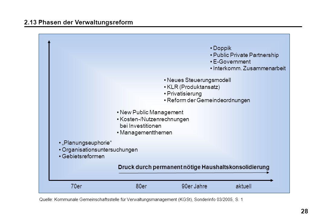 2.13 Phasen der Verwaltungsreform