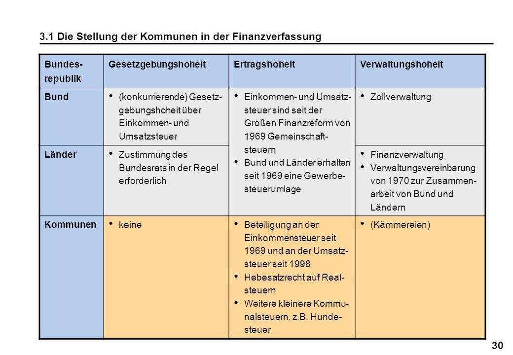 3.1 Die Stellung der Kommunen in der Finanzverfassung
