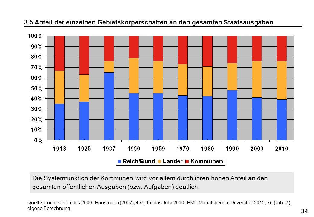 3.5 Anteil der einzelnen Gebietskörperschaften an den gesamten Staatsausgaben