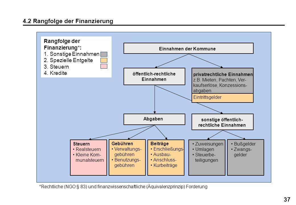 4.2 Rangfolge der Finanzierung