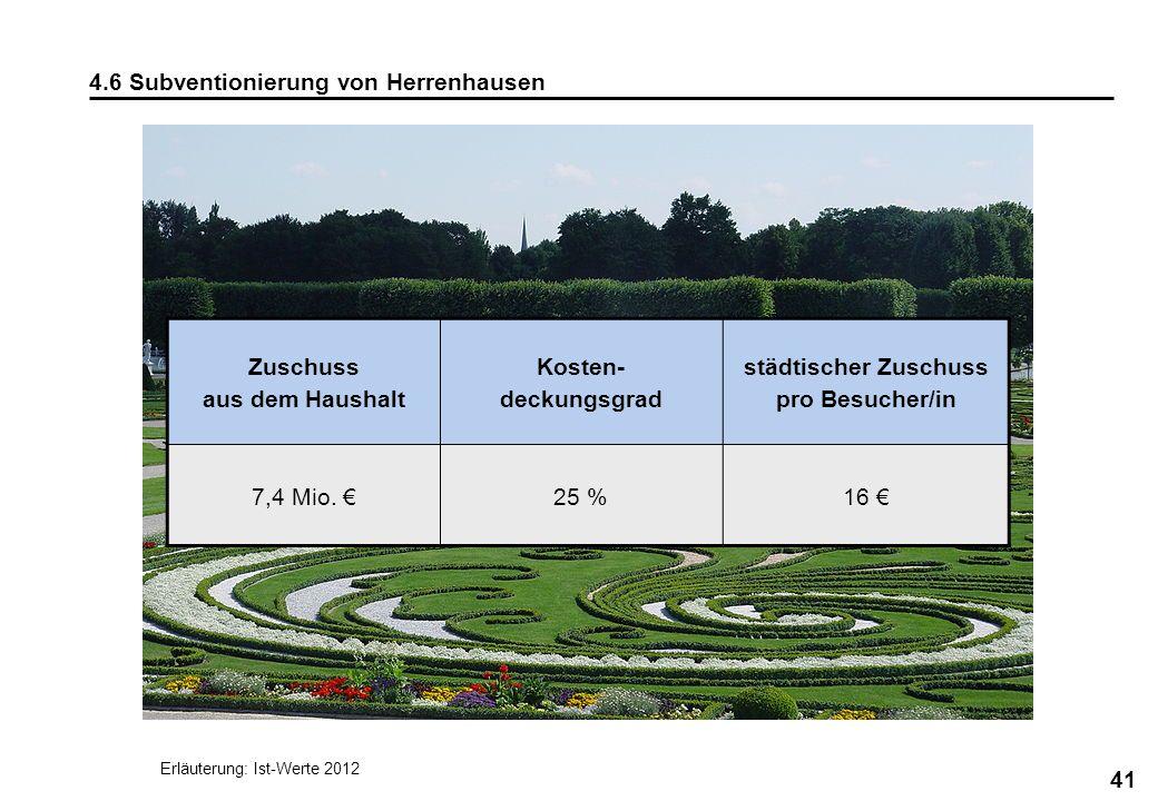 städtischer Zuschuss pro Besucher/in