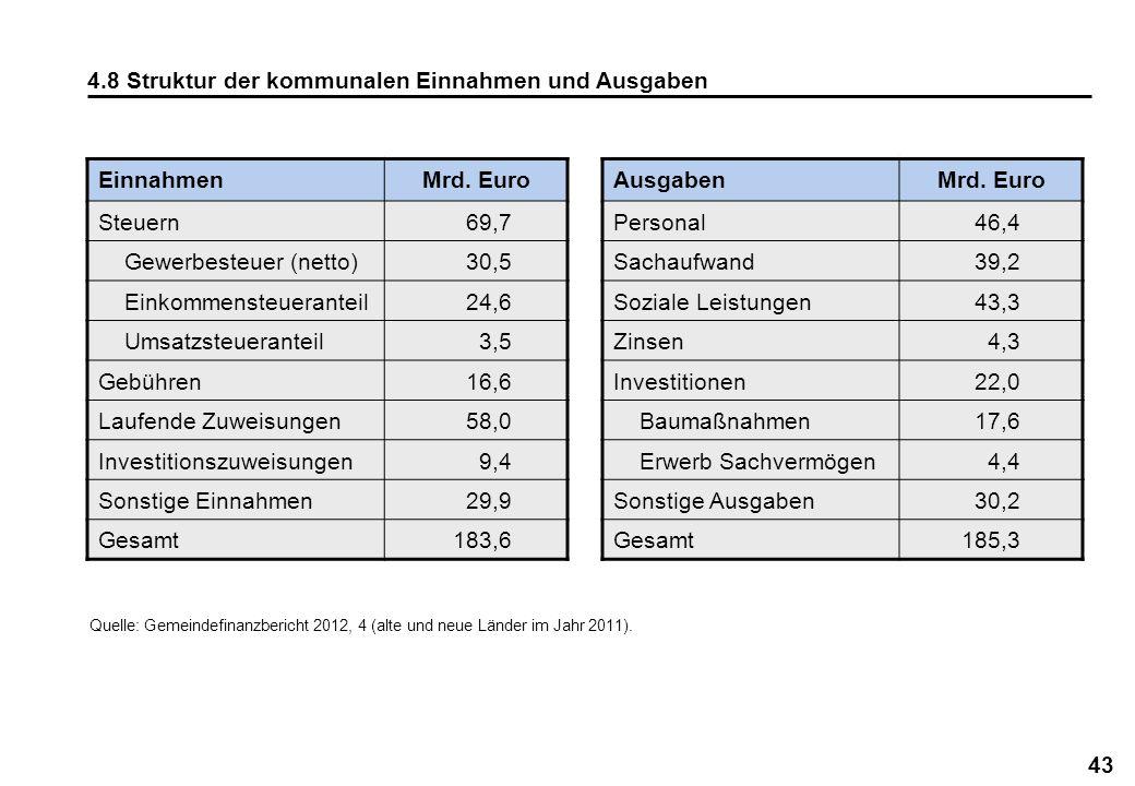 4.8 Struktur der kommunalen Einnahmen und Ausgaben Einnahmen Mrd. Euro