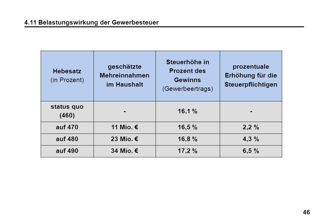 4.11 Belastungswirkung der Gewerbesteuer Hebesatz (in Prozent)