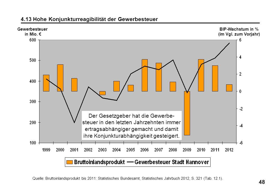 4.13 Hohe Konjunkturreagibilität der Gewerbesteuer