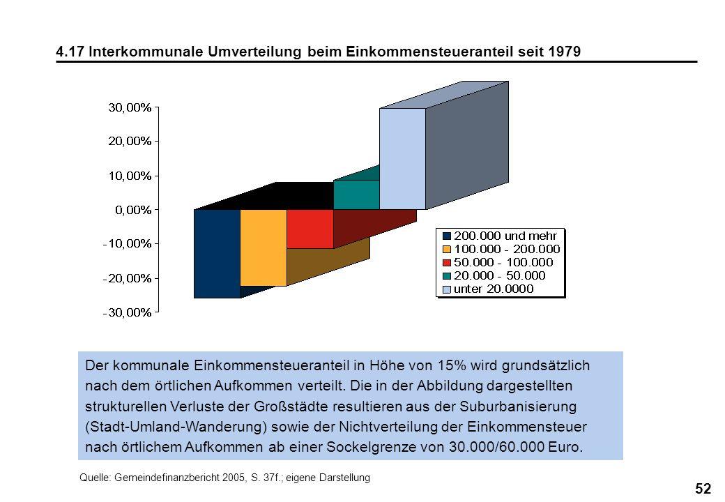4.17 Interkommunale Umverteilung beim Einkommensteueranteil seit 1979