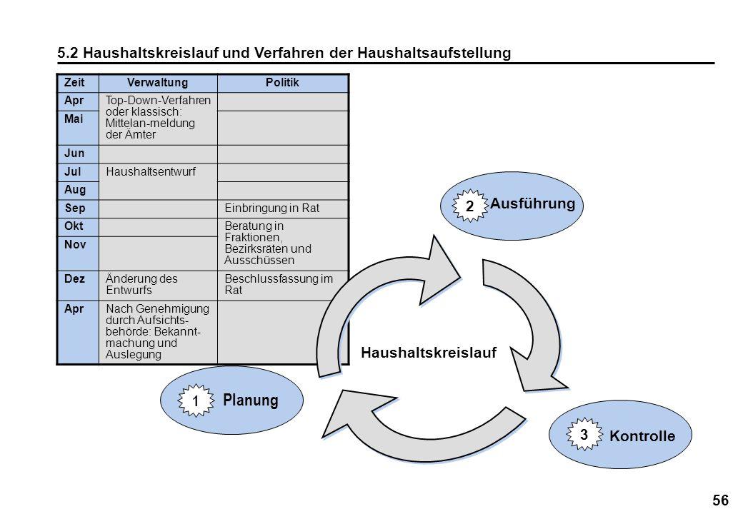 Planung 5.2 Haushaltskreislauf und Verfahren der Haushaltsaufstellung