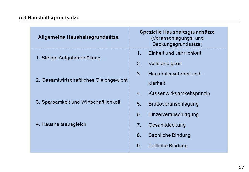 5.3 Haushaltsgrundsätze Spezielle Haushaltsgrundsätze (Veranschlagungs- und Deckungsgrundsätze) Allgemeine Haushaltsgrundsätze.