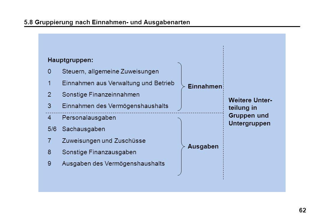 5.8 Gruppierung nach Einnahmen- und Ausgabenarten
