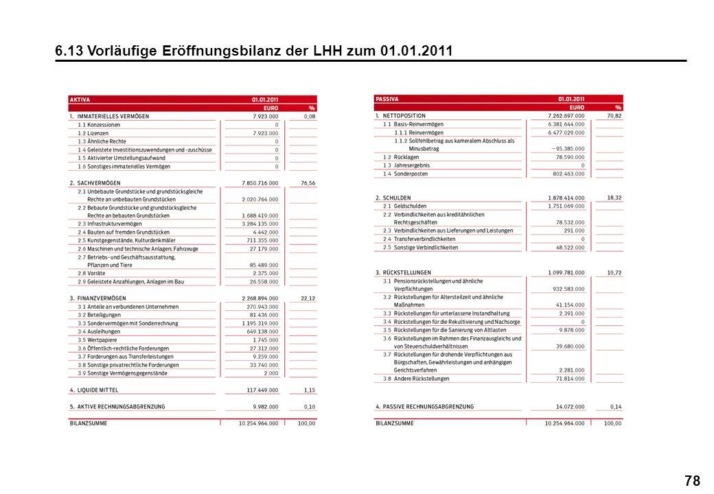 6.13 Vorläufige Eröffnungsbilanz der LHH zum 01.01.2011