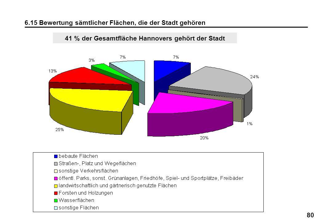 41 % der Gesamtfläche Hannovers gehört der Stadt