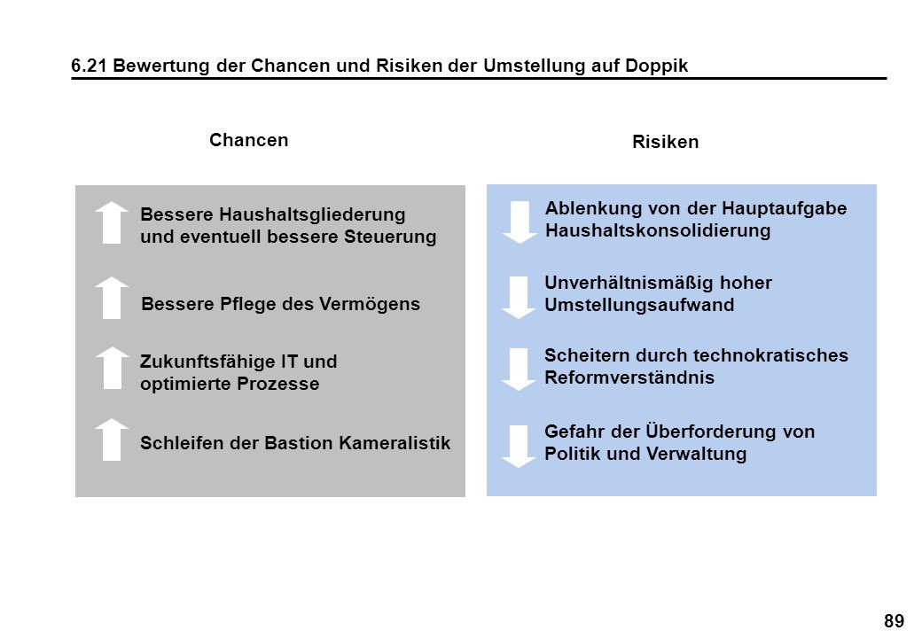 6.21 Bewertung der Chancen und Risiken der Umstellung auf Doppik
