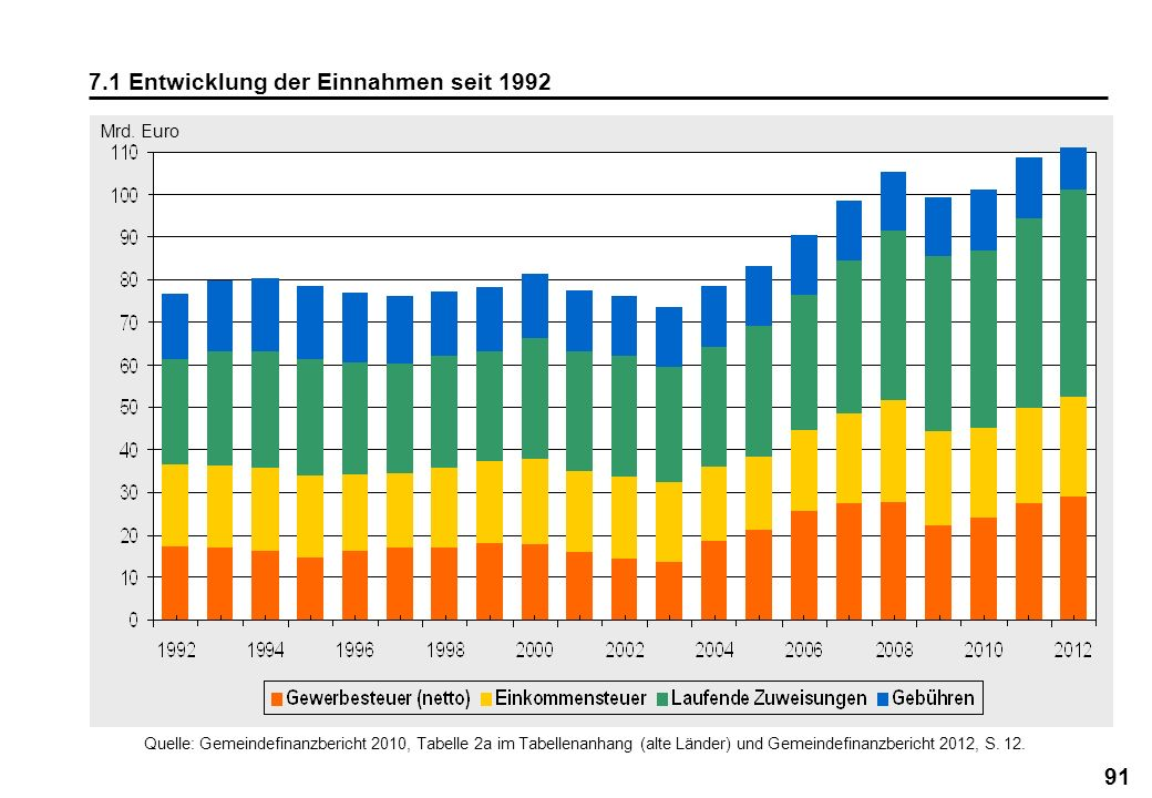7.1 Entwicklung der Einnahmen seit 1992