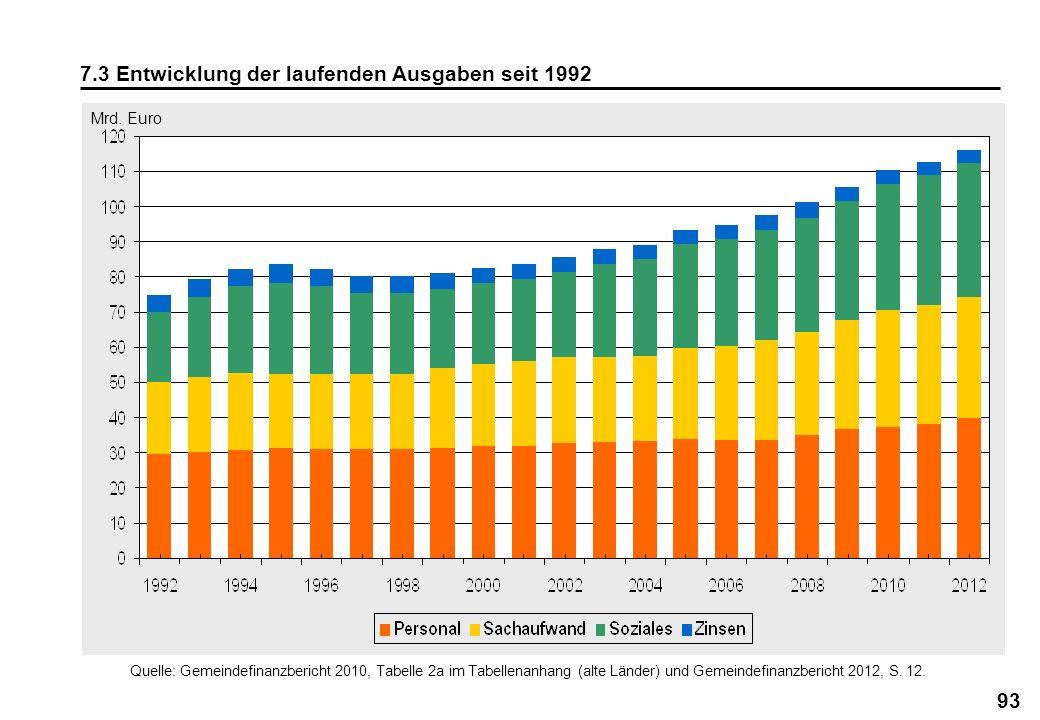 7.3 Entwicklung der laufenden Ausgaben seit 1992