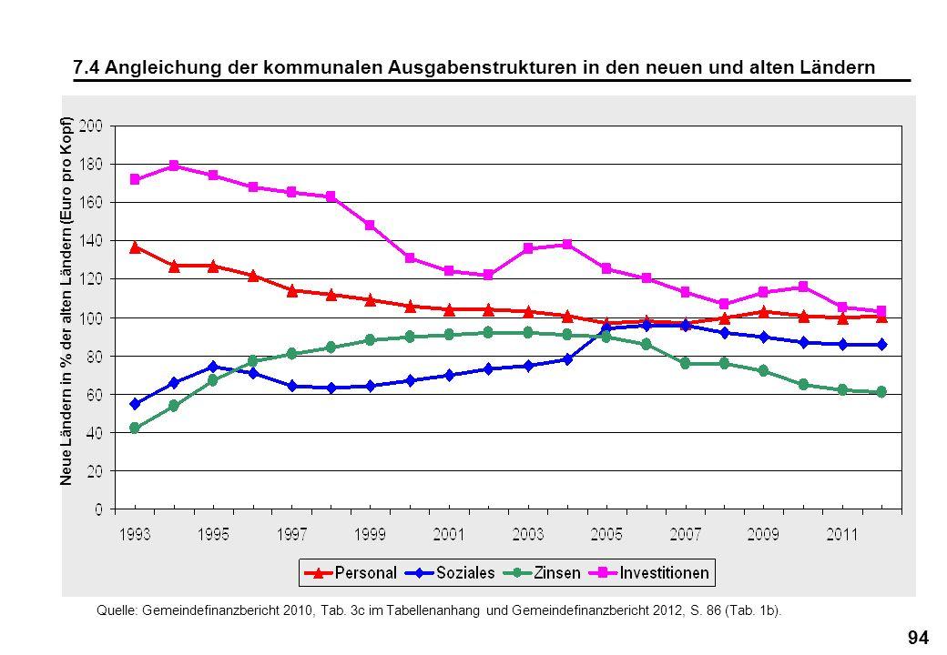 Neue Ländern in % der alten Ländern (Euro pro Kopf)