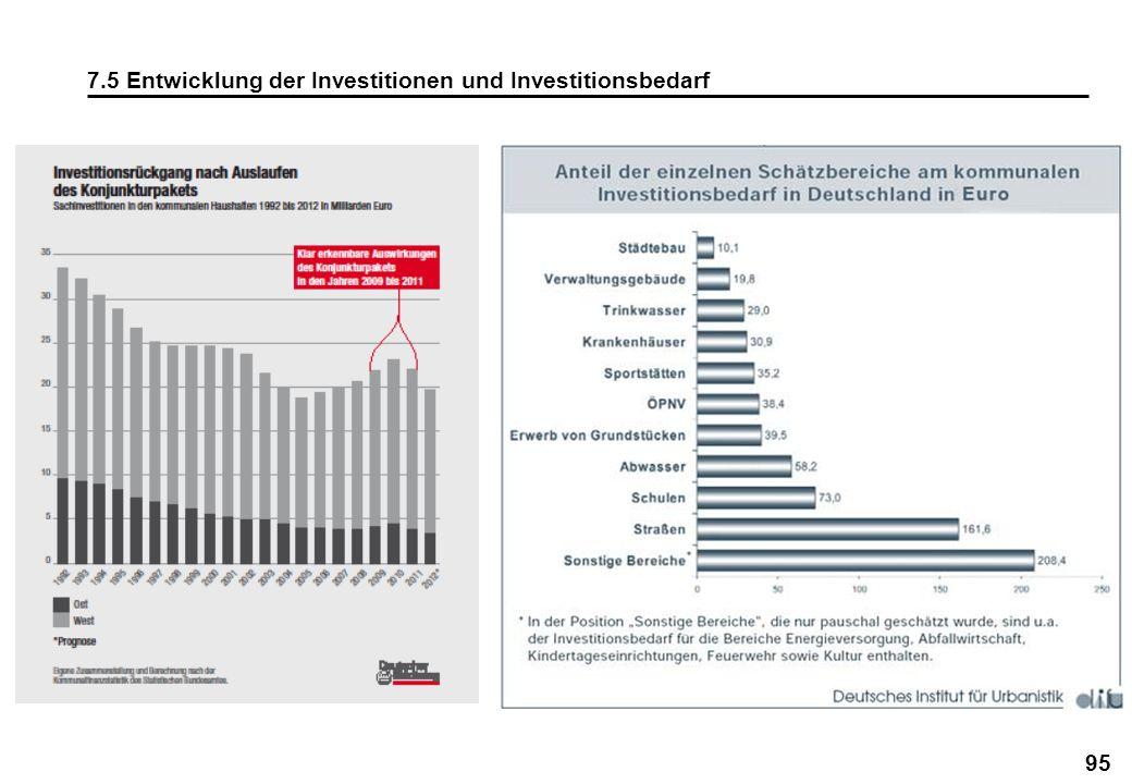7.5 Entwicklung der Investitionen und Investitionsbedarf