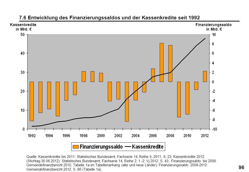 7.6 Entwicklung des Finanzierungssaldos und der Kassenkredite seit 1992