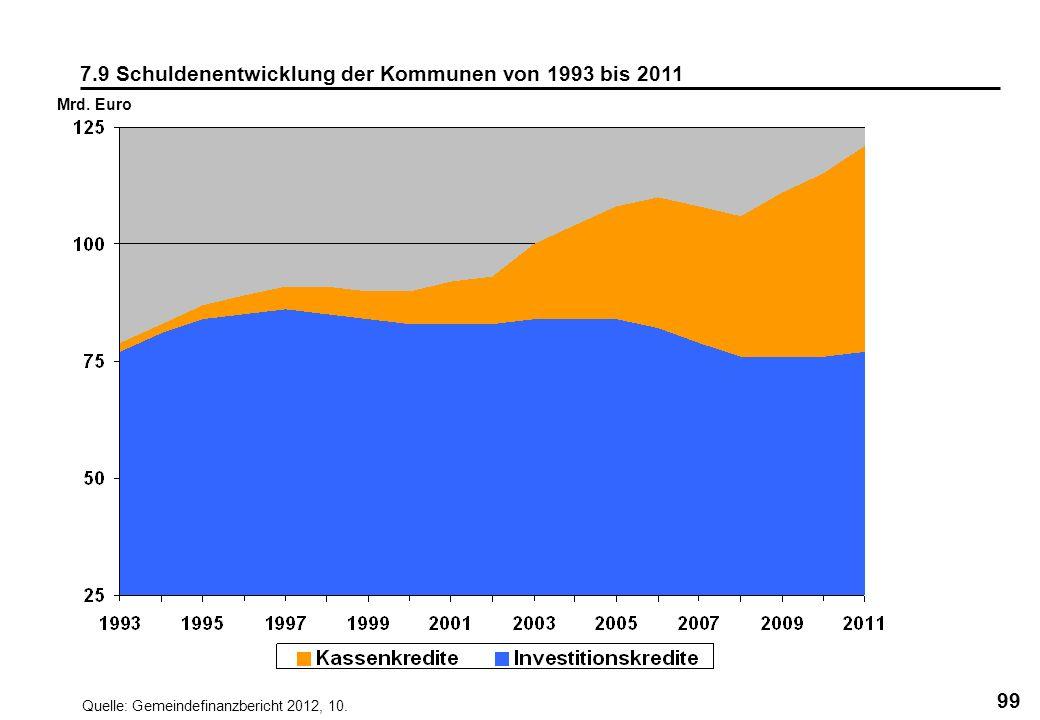 7.9 Schuldenentwicklung der Kommunen von 1993 bis 2011