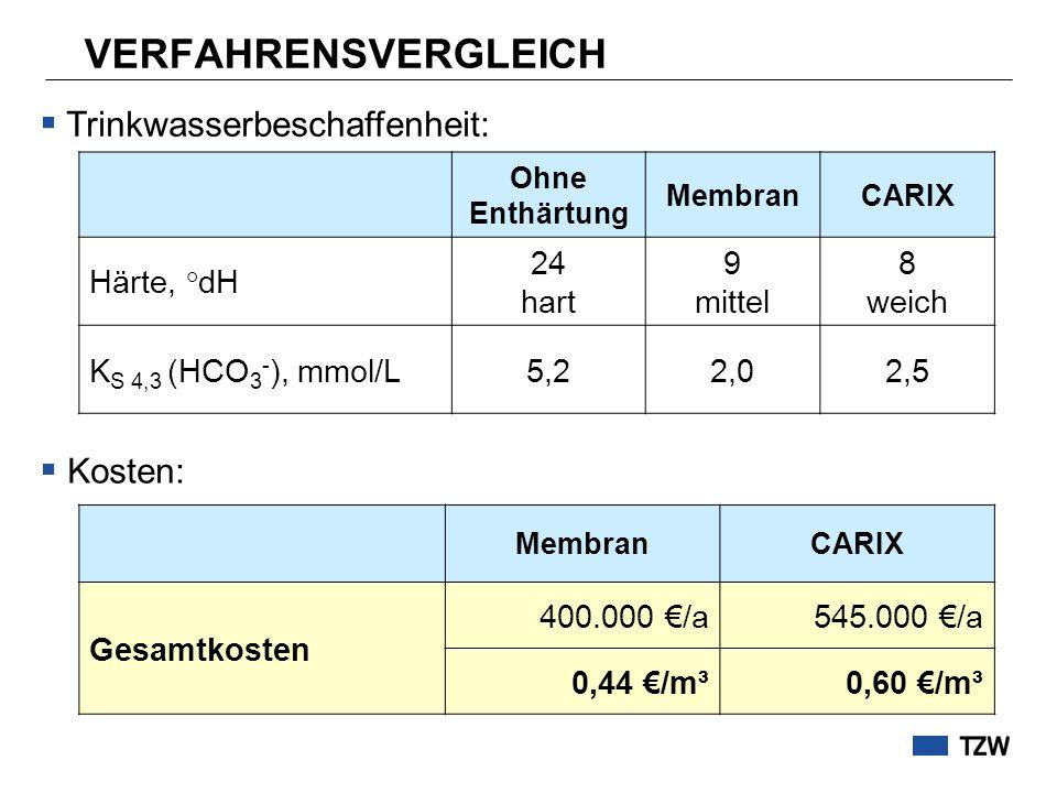 VERFAHRENSVERGLEICH Trinkwasserbeschaffenheit: Kosten: Härte, °dH